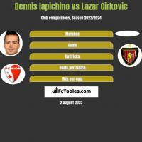 Dennis Iapichino vs Lazar Cirkovic h2h player stats