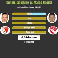 Dennis Iapichino vs Marco Buerki h2h player stats
