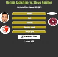 Dennis Iapichino vs Steve Rouiller h2h player stats