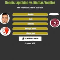 Dennis Iapichino vs Nicolas Vouilloz h2h player stats