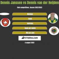 Dennis Janssen vs Dennis van der Heijden h2h player stats