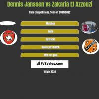 Dennis Janssen vs Zakaria El Azzouzi h2h player stats