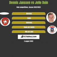 Dennis Janssen vs Jelle Duin h2h player stats