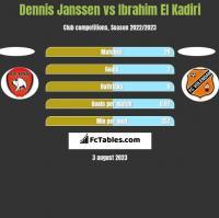 Dennis Janssen vs Ibrahim El Kadiri h2h player stats
