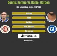 Dennis Kempe vs Daniel Gordon h2h player stats