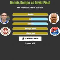 Dennis Kempe vs David Pisot h2h player stats