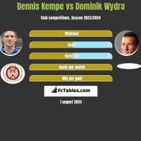 Dennis Kempe vs Dominik Wydra h2h player stats