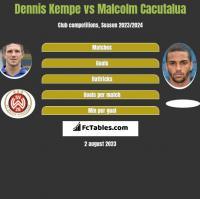 Dennis Kempe vs Malcolm Cacutalua h2h player stats