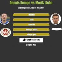 Dennis Kempe vs Moritz Kuhn h2h player stats