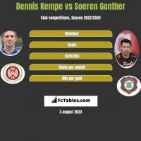 Dennis Kempe vs Soeren Gonther h2h player stats