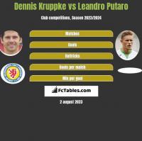 Dennis Kruppke vs Leandro Putaro h2h player stats
