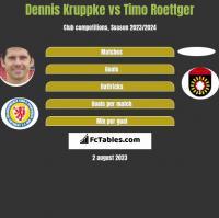 Dennis Kruppke vs Timo Roettger h2h player stats
