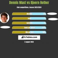 Dennis Mast vs Bjoern Rother h2h player stats