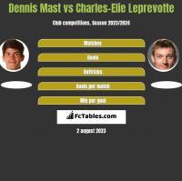 Dennis Mast vs Charles-Elie Leprevotte h2h player stats