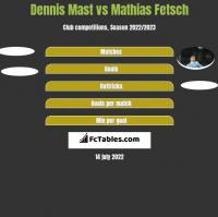 Dennis Mast vs Mathias Fetsch h2h player stats