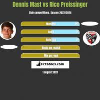 Dennis Mast vs Rico Preissinger h2h player stats