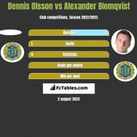 Dennis Olsson vs Alexander Blomqvist h2h player stats