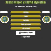 Dennis Olsson vs David Myrestam h2h player stats