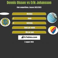 Dennis Olsson vs Erik Johansson h2h player stats