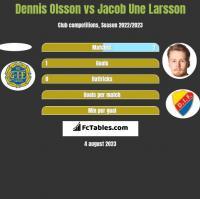 Dennis Olsson vs Jacob Une Larsson h2h player stats