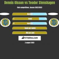 Dennis Olsson vs Teodor Stenshagen h2h player stats