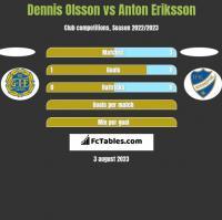 Dennis Olsson vs Anton Eriksson h2h player stats