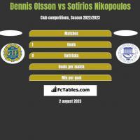 Dennis Olsson vs Sotirios Nikopoulos h2h player stats