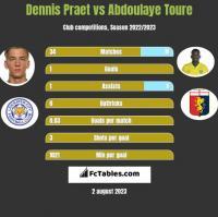 Dennis Praet vs Abdoulaye Toure h2h player stats