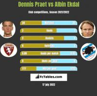 Dennis Praet vs Albin Ekdal h2h player stats