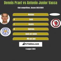 Dennis Praet vs Antonio Junior Vacca h2h player stats