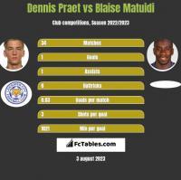 Dennis Praet vs Blaise Matuidi h2h player stats