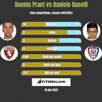 Dennis Praet vs Daniele Baselli h2h player stats