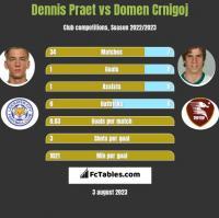 Dennis Praet vs Domen Crnigoj h2h player stats