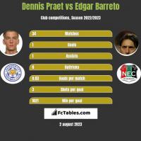 Dennis Praet vs Edgar Barreto h2h player stats