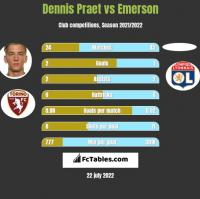 Dennis Praet vs Emerson h2h player stats