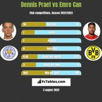 Dennis Praet vs Emre Can h2h player stats