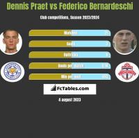 Dennis Praet vs Federico Bernardeschi h2h player stats