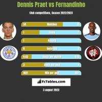 Dennis Praet vs Fernandinho h2h player stats
