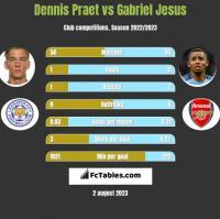 Dennis Praet vs Gabriel Jesus h2h player stats