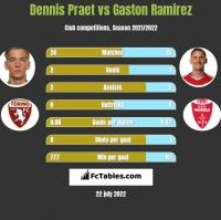 Dennis Praet vs Gaston Ramirez h2h player stats