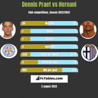 Dennis Praet vs Hernani h2h player stats