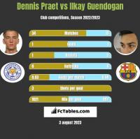 Dennis Praet vs Ilkay Guendogan h2h player stats