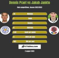 Dennis Praet vs Jakub Jankto h2h player stats