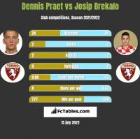 Dennis Praet vs Josip Brekalo h2h player stats