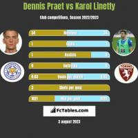 Dennis Praet vs Karol Linetty h2h player stats