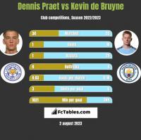 Dennis Praet vs Kevin de Bruyne h2h player stats