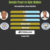 Dennis Praet vs Kyle Walker h2h player stats
