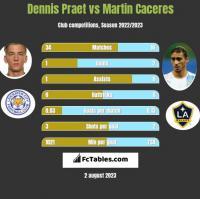 Dennis Praet vs Martin Caceres h2h player stats