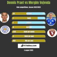 Dennis Praet vs Mergim Vojvoda h2h player stats