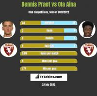 Dennis Praet vs Ola Aina h2h player stats